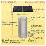 Funktionsprinzip Solarthermie